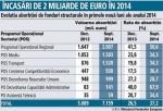 tabel incasari bani europeni in 2014